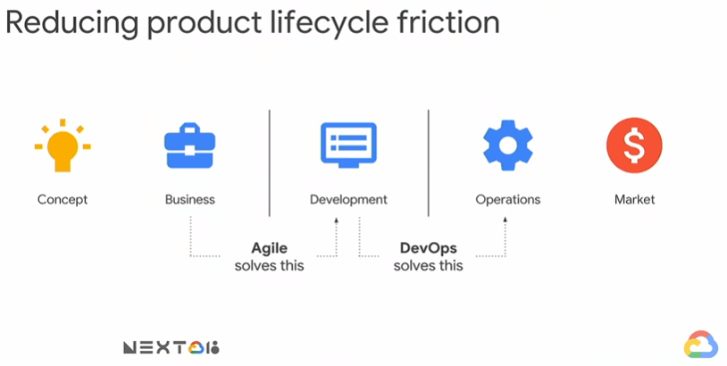 Reducing product lifecycle fiction