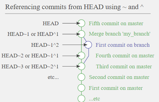 Referencing commits