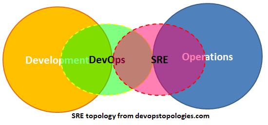 Where SRE fits