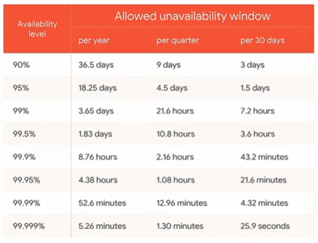 Allowed Availability Window