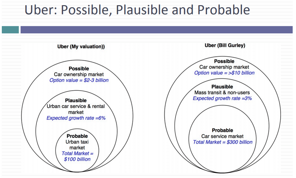 uber-valuation