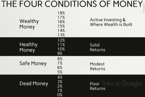 Four conditions of money